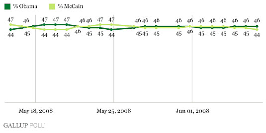 gallup poll mccain clinton